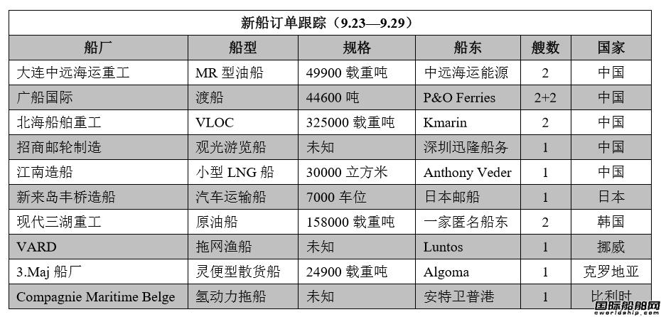 新船订单跟踪(9.23―9.29)