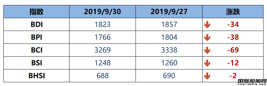 BDI指数四连跌至1823点
