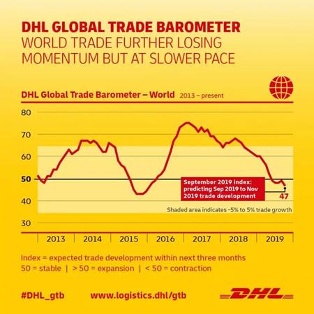 DHL预测:全球贸易将进一步衰退