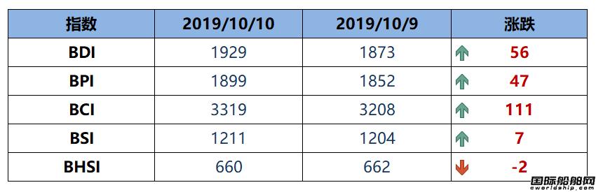 BDI指数五连涨至1929点
