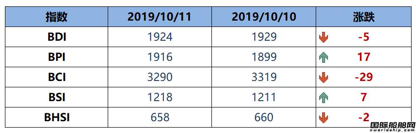 BDI指数周五下跌5点至1924点