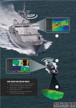 WASSP Multibeam推出新型可快速部署多波束测深仪