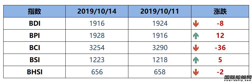 BDI指数周一下跌8点至1916点