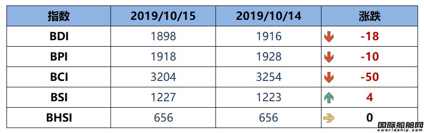 BDI指数周二下跌18点至1898点