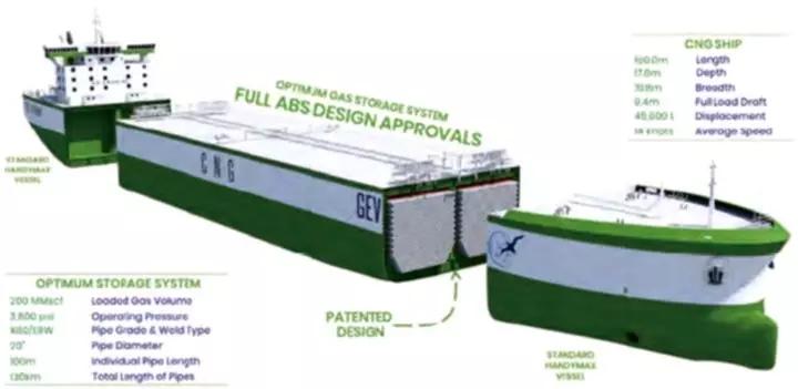 CNG船未来市场前景如何?