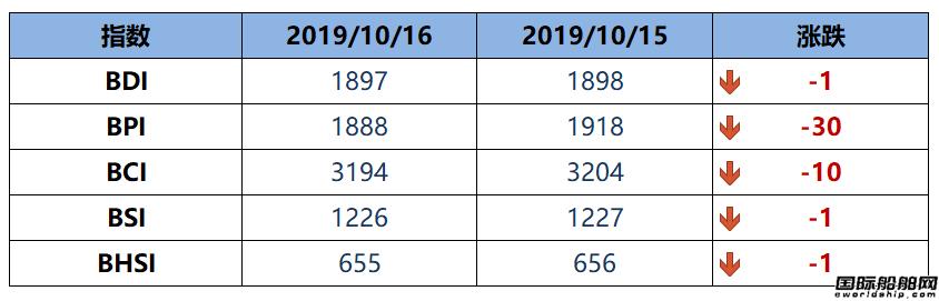 BDI指数四连跌至1897点