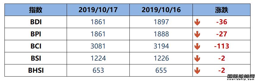 BDI指数下跌36点跌至1861点