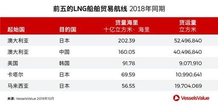 增气! 中国正成为全球LNG需求增长最大来源