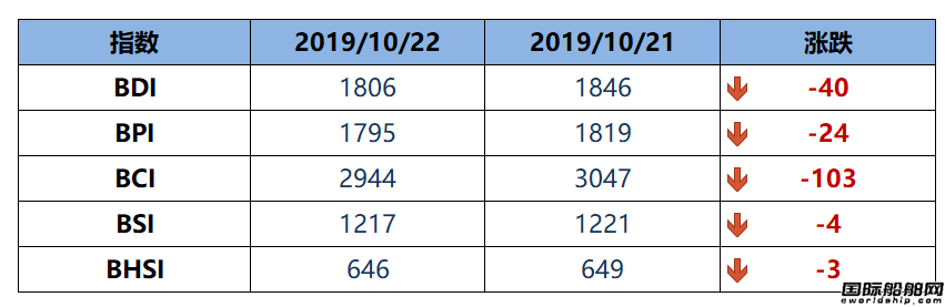 BDI指数八连跌至1806点