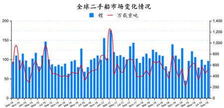 二手船市场月度分析(2019年9月)