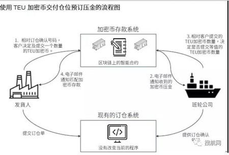 首家航运区块链企业300cubits暂停区块链业务