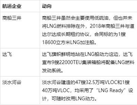 中国正式迎战IMO限硫令,可船用LNG爆发仍是虚妄?