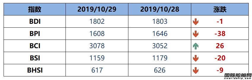 BDI指数周二下跌1点至1802点
