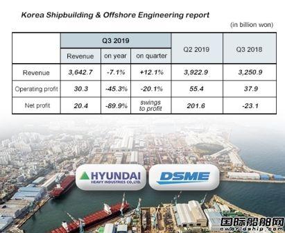 现代重工集团造船业务三季度扭亏为盈