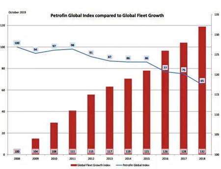 船舶融资全球趋紧,中国融资租赁逆流而上