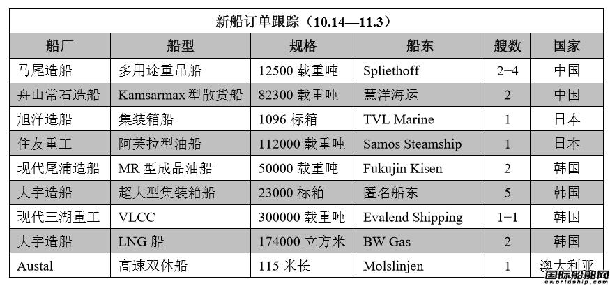 新船订单跟踪(10.14―11.3)