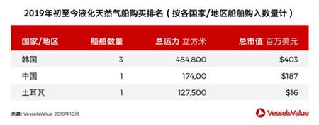 双11来啦!谁是全球船舶交易市场的消费王?
