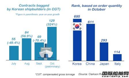 韓國造船業重回世界第一