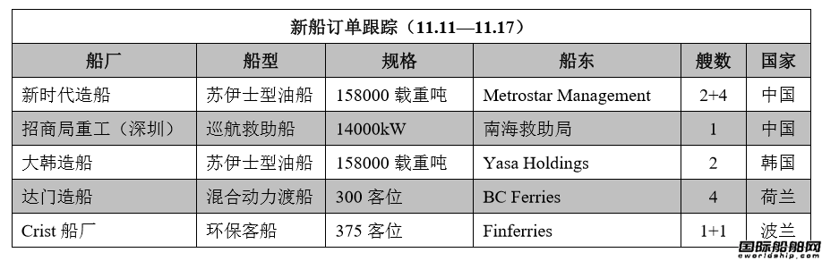 新船订单跟踪(11.11—11.17)