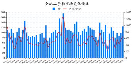 二手船市场月度分析(2019年10月)