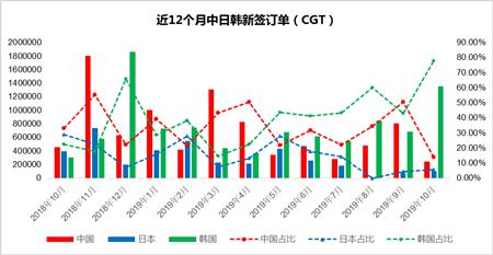 中日韩新船订单分析(2019年10月)