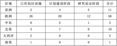 新加坡、日本与韩国LNG加注业务发展现状