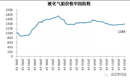 10月中国造船业景气指数预警指数环比上升