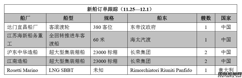 新船订单跟踪(11.25—12.1)