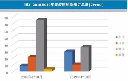 2019年全球船市评述与2020年展望