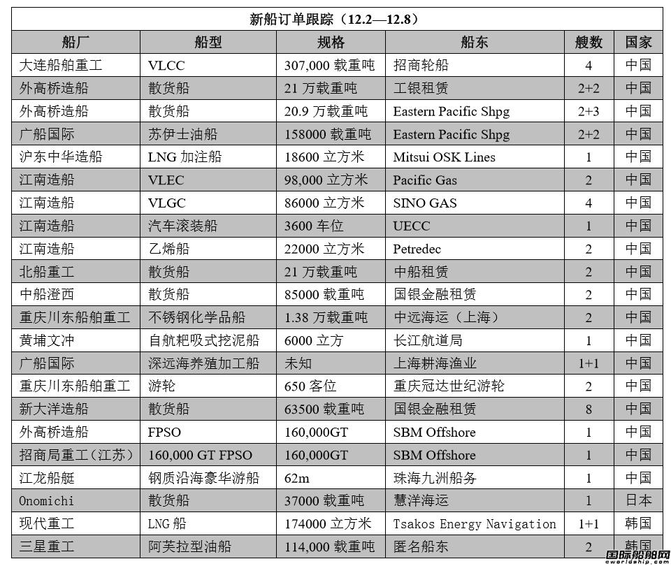 新船订单跟踪(12.2—12.8)
