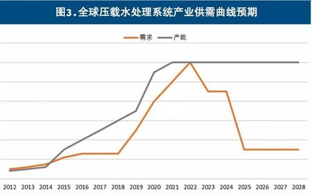 压载水处理系统加装市场爆发