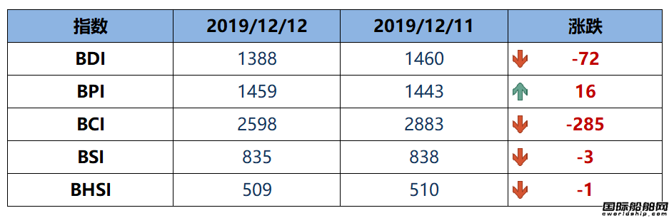 BDI指数周四大跌72点至1388点
