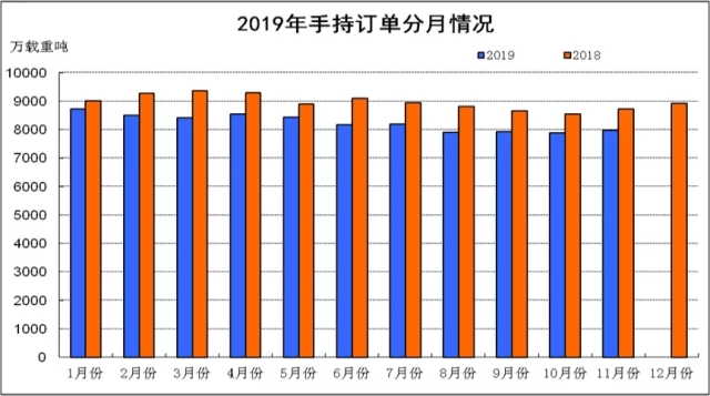1-11月份船舶工业经济运行情况