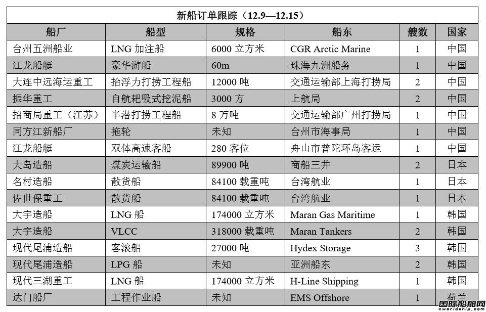 新船订单跟踪(12.9—12.15)
