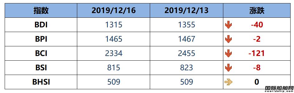 BDI指数九连跌至1315点
