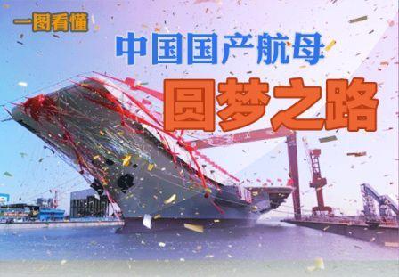 【一图看懂】中国国产航母圆梦之路
