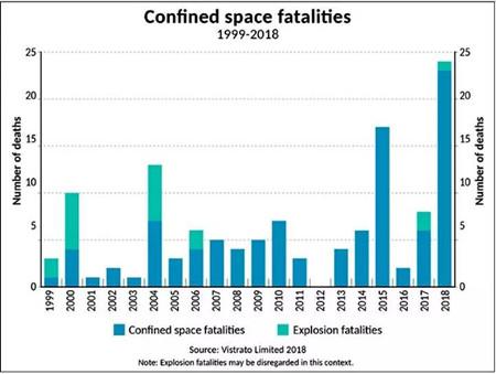 BIMCO:如何减少密闭空间伤亡事故?