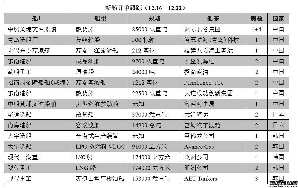 新船订单跟踪(12.16―12.22)