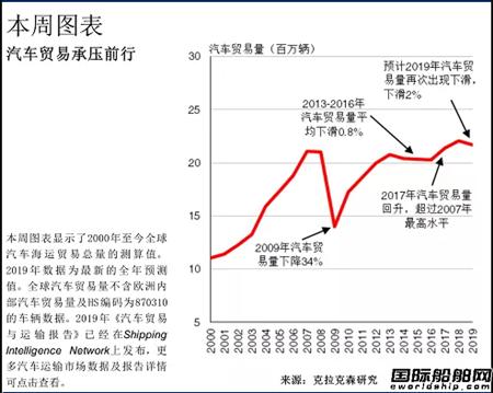 汽车海运市场贸易持续放缓