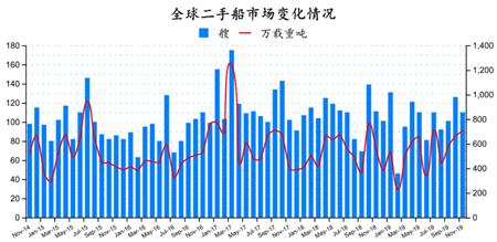 二手船市场月度分析(2019年11月)