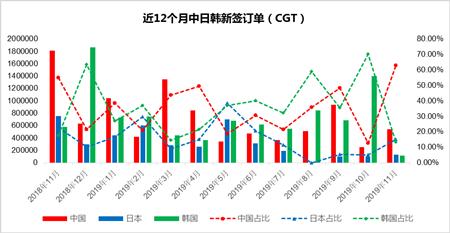 中日韩新船订单分析(2019年11月)