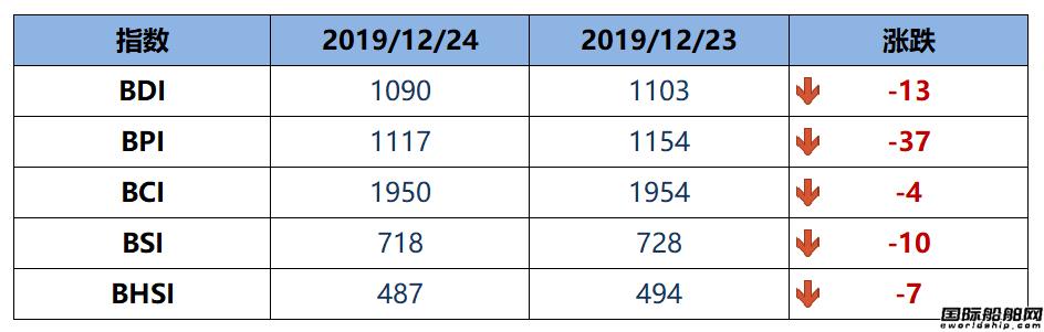 BDI指数跌破1100点跌至1090点