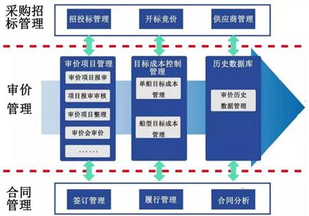 外高桥造船:实现供应链管理协同共赢