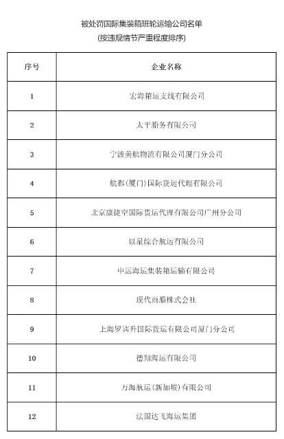 交通运输部处罚12家班轮公司