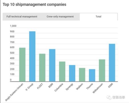 世界最大船舶管理公司V.Group宣布战略转型