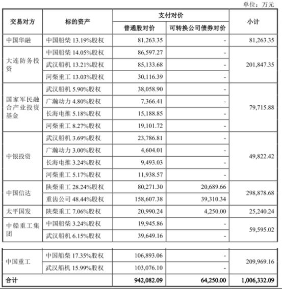 军工资产证券化再提速,中国动力百亿并购获批