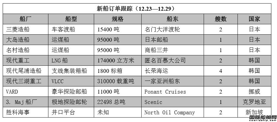 新船订单跟踪(12.23―12.29)