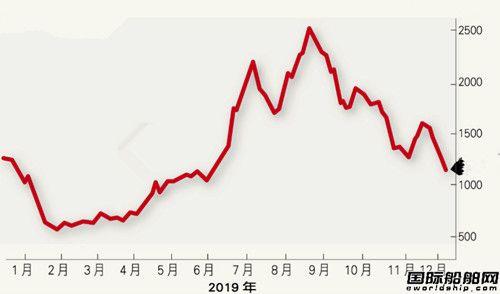 BDI新年首日跳水!专家称中国是祸首?