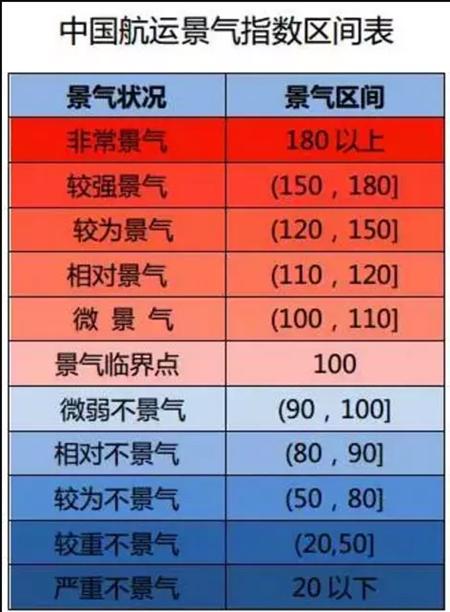 中国航运持续向好,一季度下行压力大