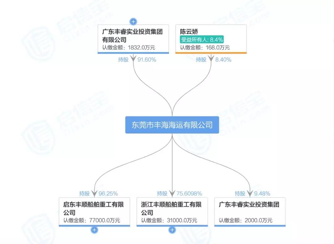 上海传铂资管出资13亿重整丰海海运